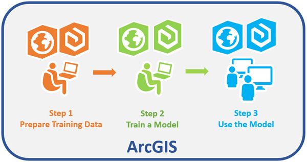 Deep learning in Raster Analysis—Portal for ArcGIS | ArcGIS